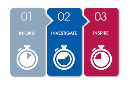 The 3i Model - inform, investigate and inspire